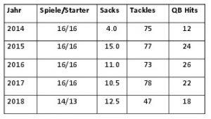 Karriere-Statistiken von Khalil Mack in der NFL