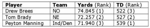 Tabelle der drei besten Quarterbacks nach den All-Time Passing Yards und nach den meisten Touchdowns der regulären Saison