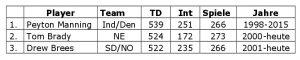 Liste der Quarterbacks mit den meisten Touchdown-Pässen in der regulären Saison All-Time.