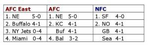 Tabellen der AFC East, der besten Teams der AFC und NFC nach dem fünften Spieltag