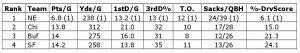 Statistik der besten NFL-Defenses nach fünf Wochen