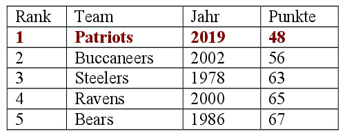 Statistik über die besten Defenses nach 6 Spieltagen. Gradmesser, die zugelassenen Punkte.