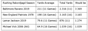 Rekorde, die die Ravens und Lamae Jackson mit ihrem Laufspiel 2019 brechen könnten.