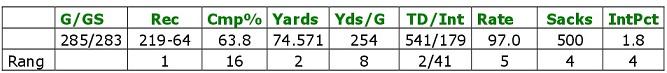 Bradys Karriereleistungen
