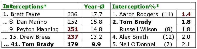 Die 20 Patriotsjahre von Tom Brady. Interceptions.