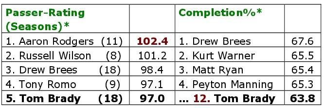 Die 20 Patriotsjahre von Tom Brady. Passer-Rating und Completions..
