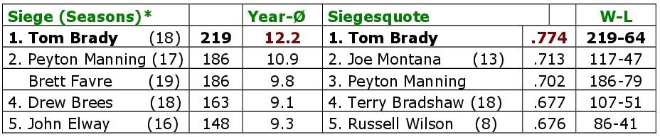 Die 20 Patriotsjahre von Tom Brady. Siege und Siegesquote