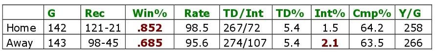 Bradys Home und Away Statistiken bei den Patriots