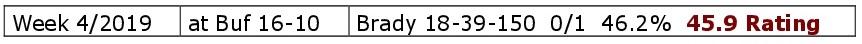 Bradys Spielstatistik. Week 4, 2017. Mr. Konstanz.