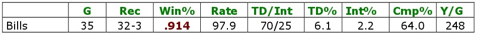 Die Gesamtstatistik zu allen Brady-Spielen gegen die Bills.