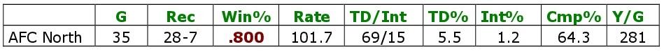 Bradys Gesamtstatistik gegen die AFC North.