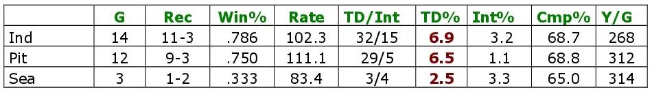 Bradys Gesamtstatistik gegen Indy, Pit und die Hawks.