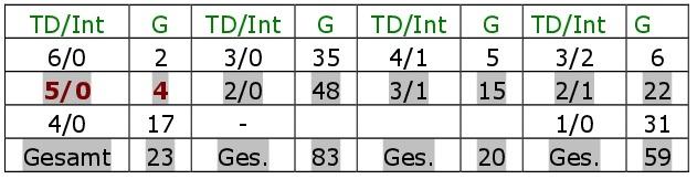 Bradys Spielstatistiken. Alle TD-Int-Spiele
