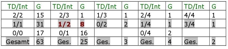 Bradys Spielstatistiken. Alle TD-Int-Spiele, Teil 2.