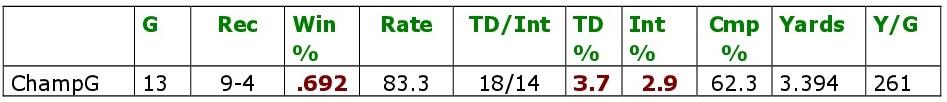 Bradys magere Championship-Game-Leistungen.
